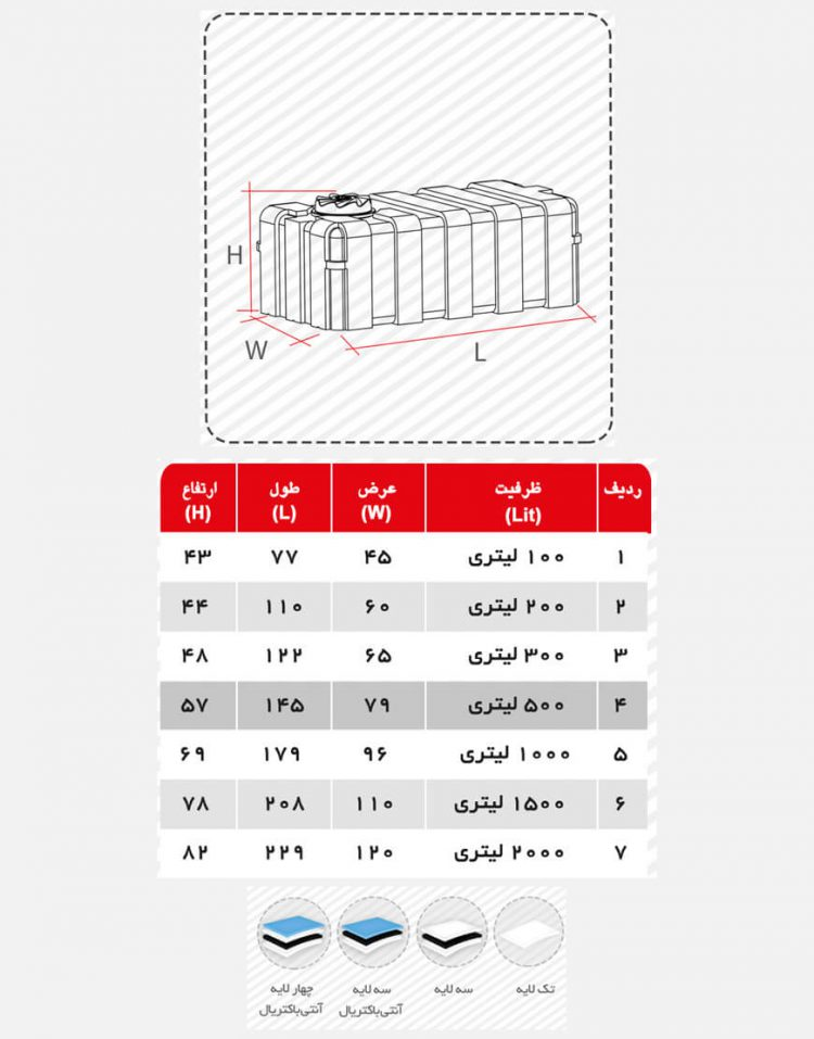 مخزن ذخیره آب مکعبی تهران پلیمر